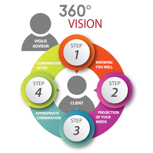 The 360 degree vision approach