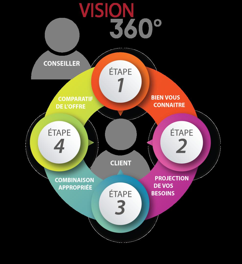 Analyse Vision 360 de Vigilis
