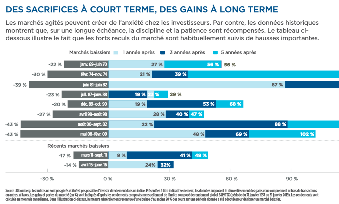 Des sacrifices à court terme, des gains à long terme